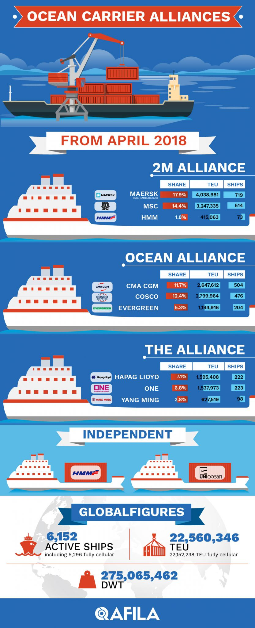 Infographic State of Shipping Line 2018 by Qafila