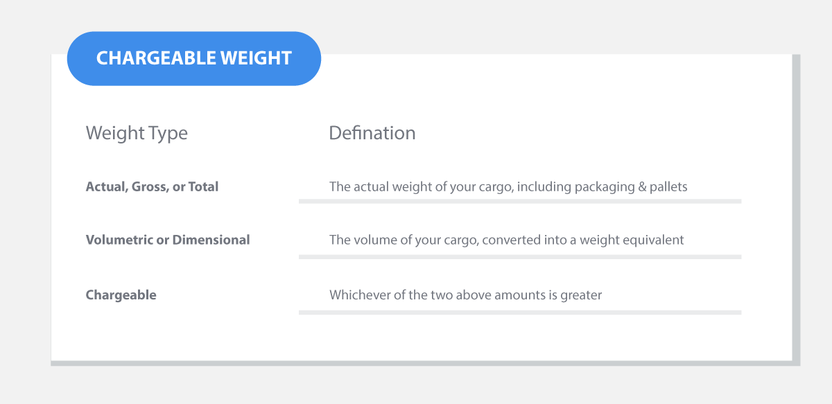 chargeable weight definition