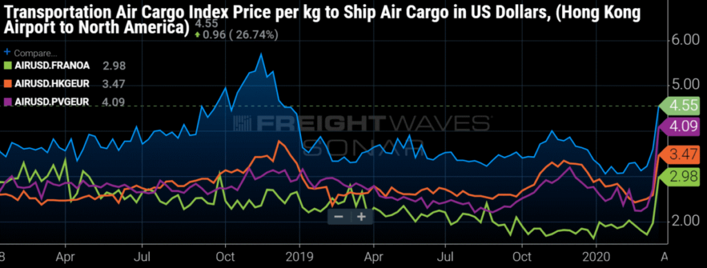 Chart of the week for Air Freight for price per kg