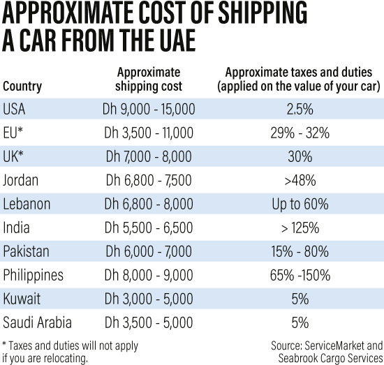 approximate cost of shipping a car from the uae