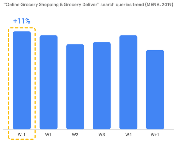 "Google tells a similar story. For instance, ""online grocery shopping"" peaks a few weeks before Ramadan. Mena 2019"