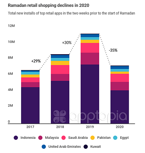 Ramadan retail shopping declines in 2020 Apptopia