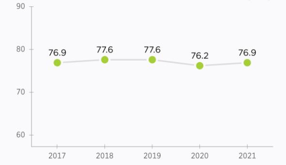 2021 Index of Economic freedom score