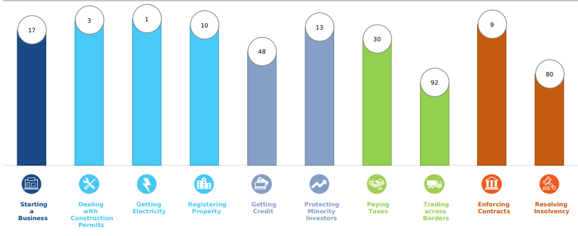 Ranking on Doing Business Topics- United Arab Emirate