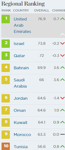 Regional Ranking of UAE among other countries