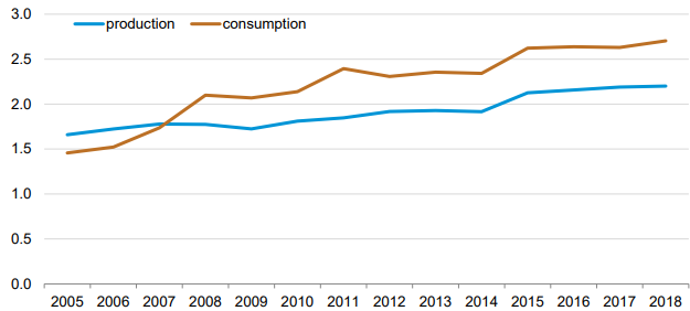 UAE Dry Natural gas Production and Consumption (TCF)
