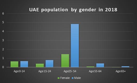 UAE Population by Gender in 2018