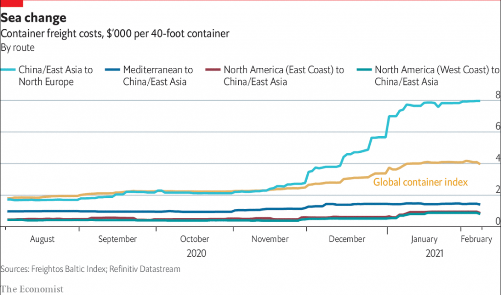 Cost of Shipping container from Asia to European region Graph