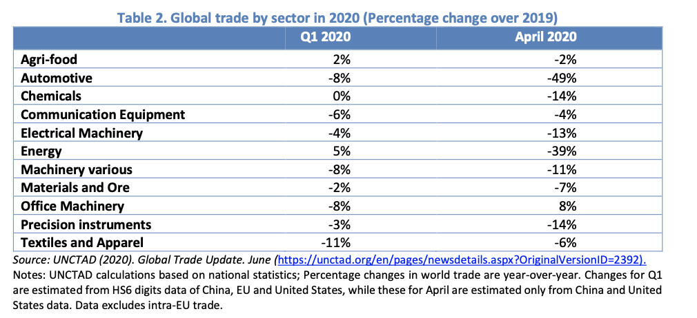 Global Trade by Sector 2020 Percentage change over 2019
