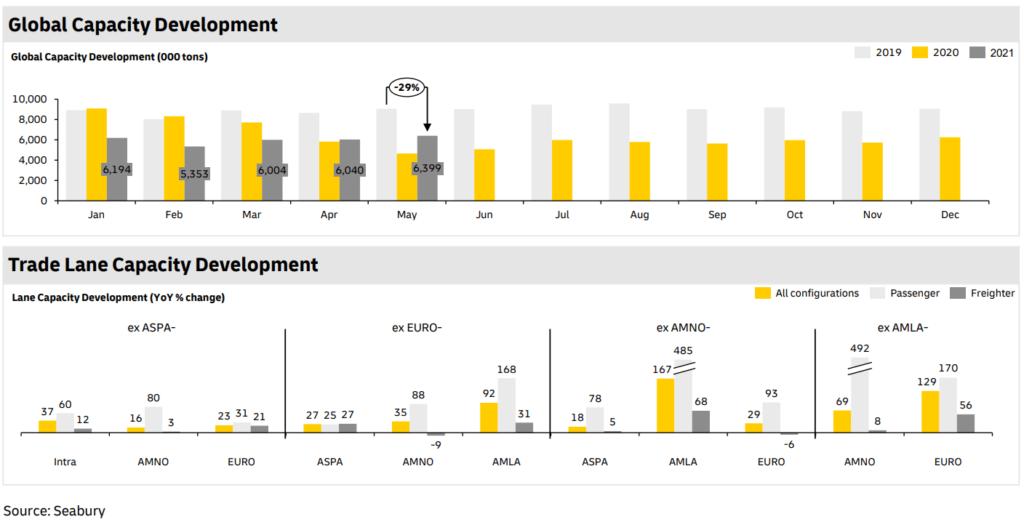 global capacity development