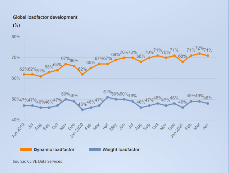 Global load factor development