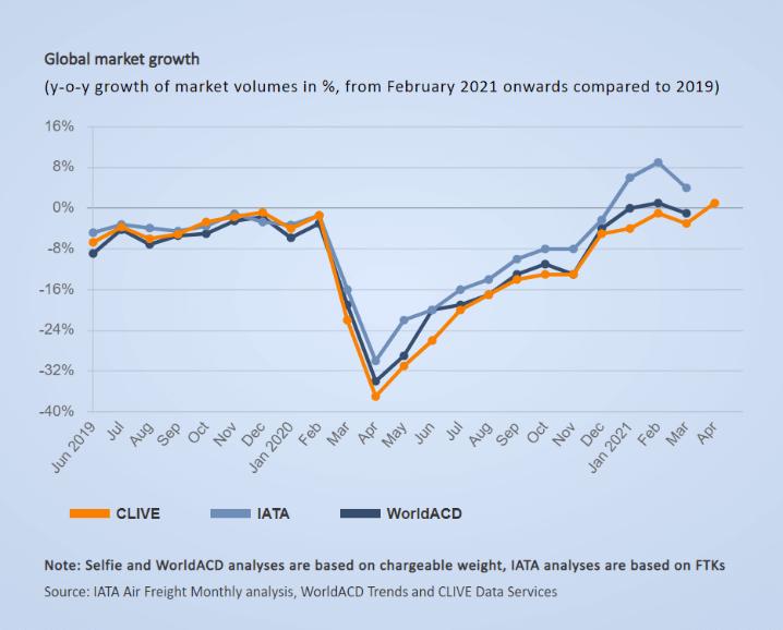 Global market growth