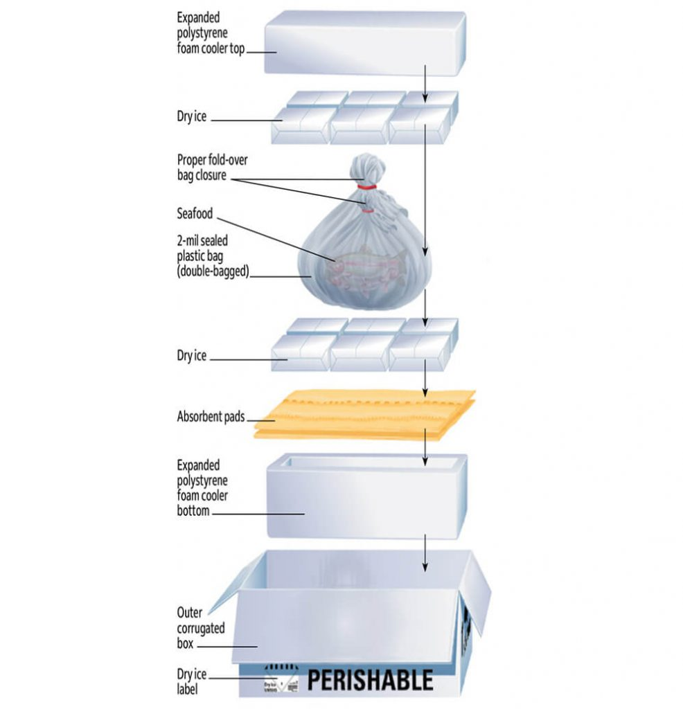 Frozen Seafood Packaging Guideline