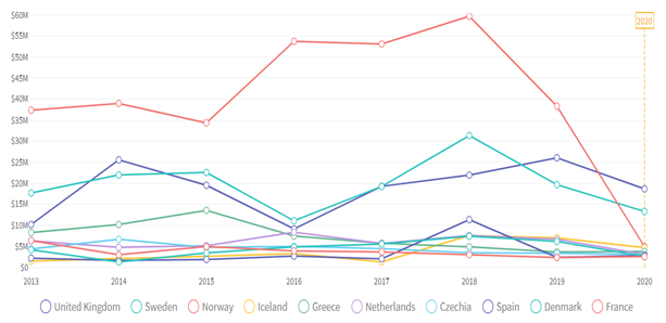 Top 10 exporters of Salmon from 2013 to 2020