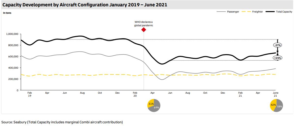 Capacity Development by Aircraft Configuration Jan 2019 - June 2021