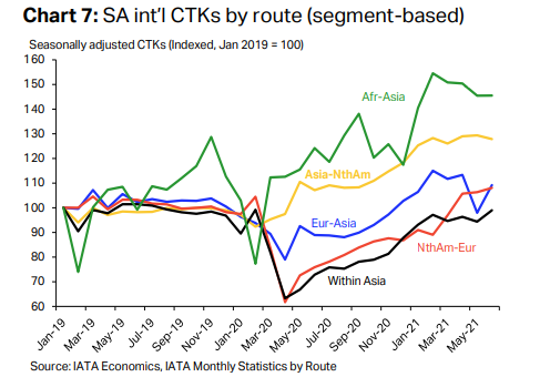 SA int'l CTKs by route (segment-based)
