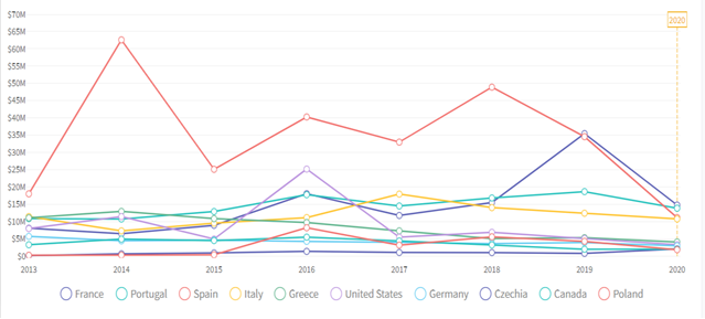 Top 10 importers of salmon from 2013 to 2020