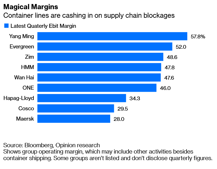 magical margins , container lines are cashing in on supply chain blockages