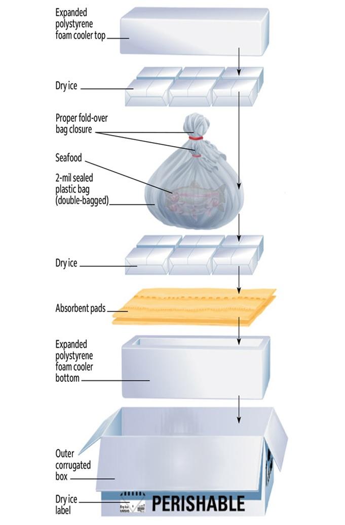 packaging of sea foods.