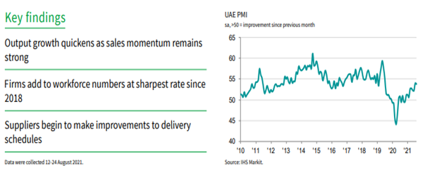 middle east key finding UAE PMI