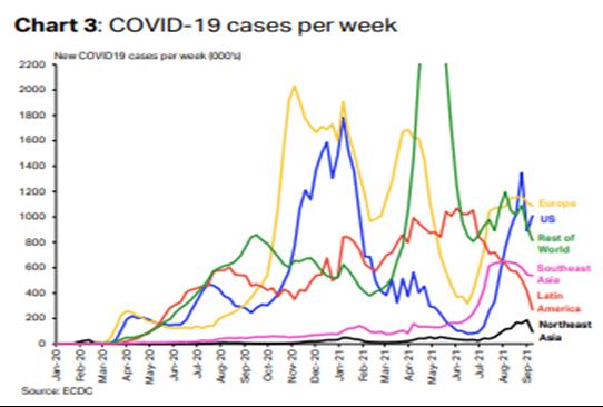 COVID-19 cases per week