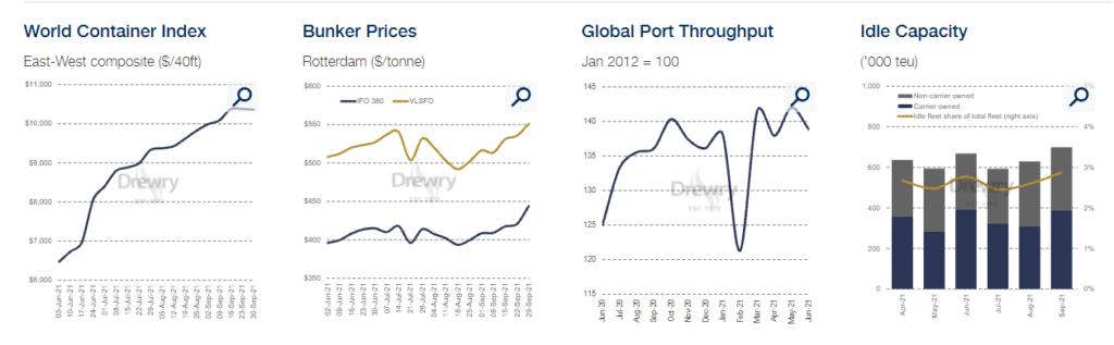 Ocean Freight Market Updates October 2021 United Arab Emirates